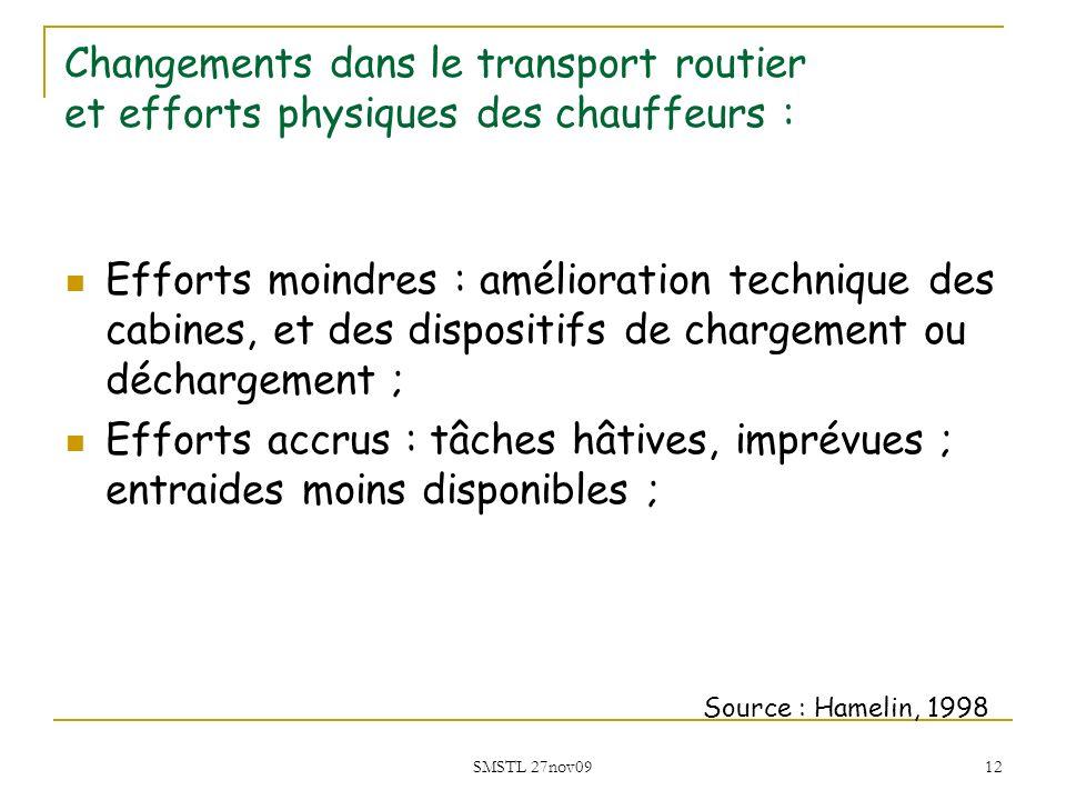 SMSTL 27nov09 12 Changements dans le transport routier et efforts physiques des chauffeurs : Efforts moindres : amélioration technique des cabines, et
