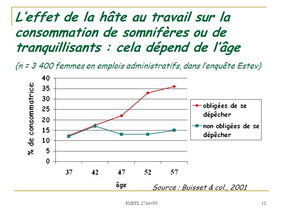 SMSTL 27nov09 15 Leffet de la hâte au travail sur la consommation de somnifères ou de tranquillisants : cela dépend de lâge (n = 3 400 femmes en emplo