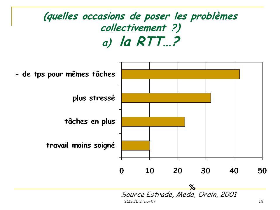 SMSTL 27nov09 18 (quelles occasions de poser les problèmes collectivement ?) a) la RTT…? Source Estrade, Meda, Orain, 2001