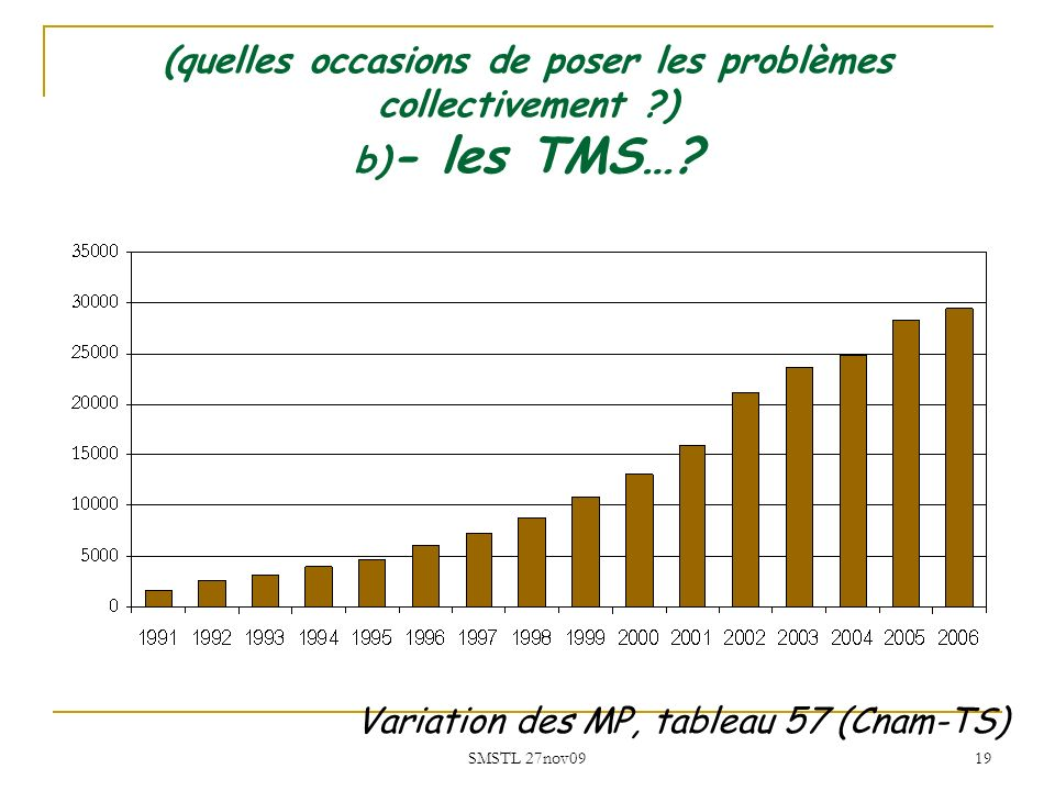 SMSTL 27nov09 19 (quelles occasions de poser les problèmes collectivement ?) b) - les TMS…? Variation des MP, tableau 57 (Cnam-TS)