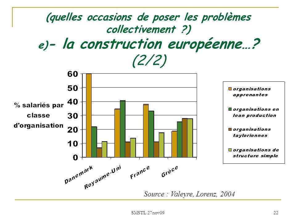 SMSTL 27nov09 22 Source : Valeyre, Lorenz, 2004 (quelles occasions de poser les problèmes collectivement ?) e) - la construction européenne…? (2/2)
