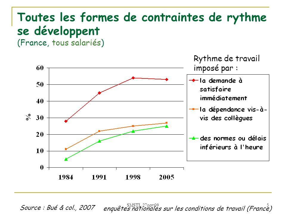 SMSTL 27nov09 5 Toutes les formes de contraintes de rythme se développent (France, tous salariés) Rythme de travail imposé par : Source : Bué & col.,