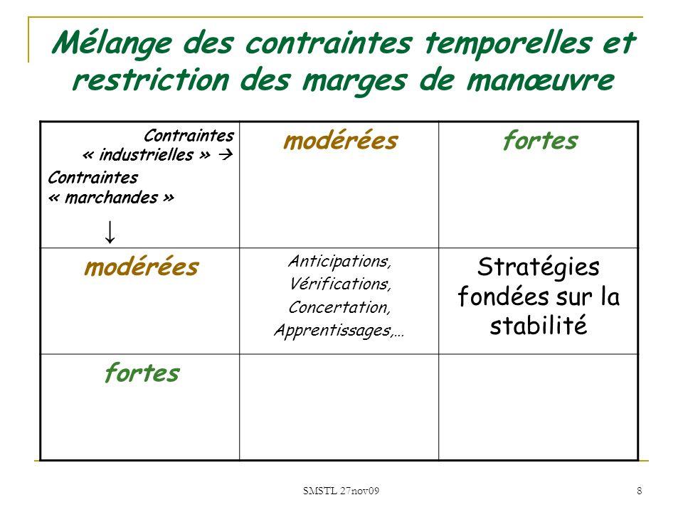 SMSTL 27nov09 8 Mélange des contraintes temporelles et restriction des marges de manœuvre Contraintes « industrielles » Contraintes « marchandes » mod