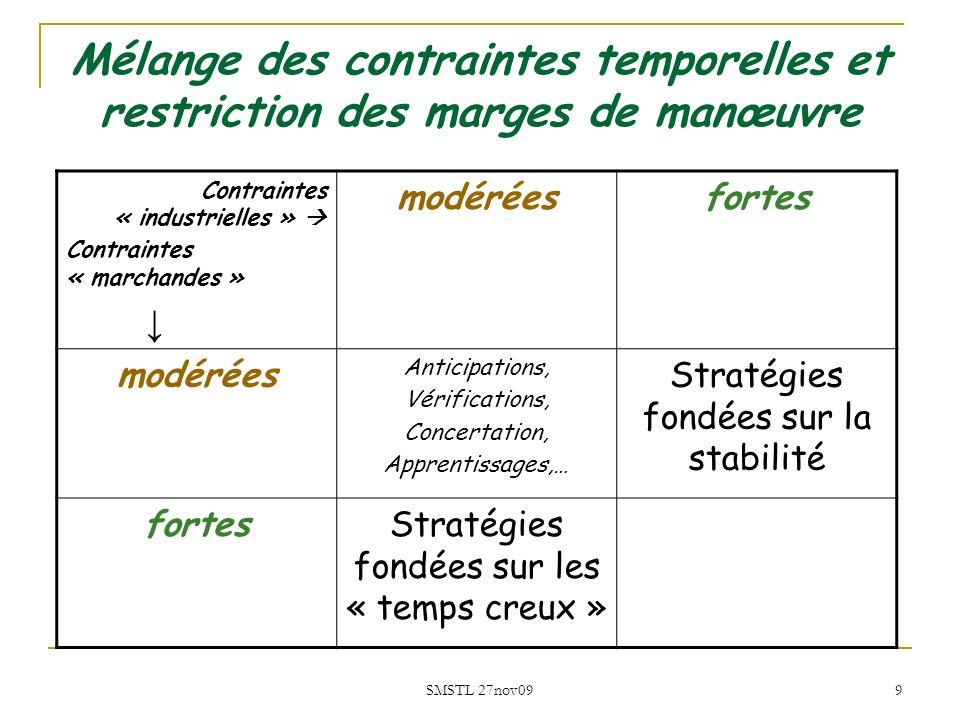 SMSTL 27nov09 9 Mélange des contraintes temporelles et restriction des marges de manœuvre Contraintes « industrielles » Contraintes « marchandes » mod