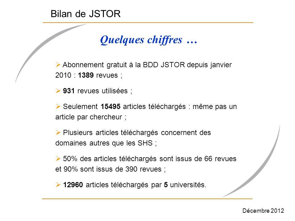 Abonnement gratuit à la BDD JSTOR depuis janvier 2010 : 1389 revues ; 931 revues utilisées ; Seulement 15495 articles téléchargés : même pas un articl