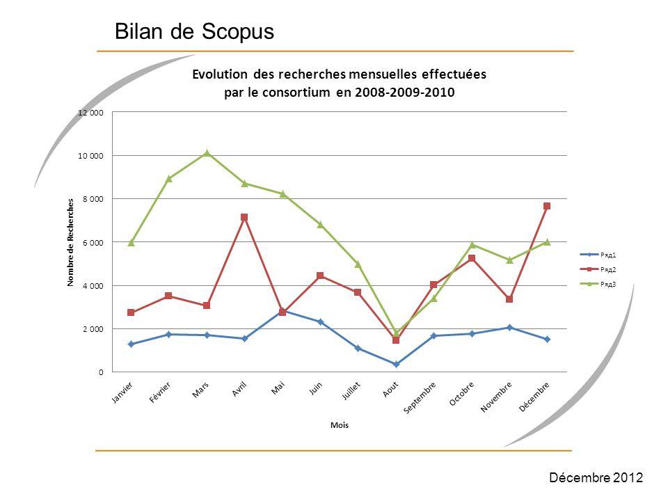 Bilan de Scopus Décembre 2012