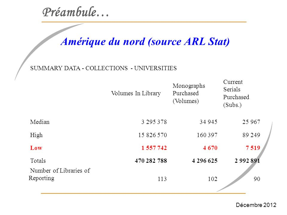 Préambule… Amérique du nord (source ARL Stat) SUMMARY DATA - EXPENDITURES – UNIVERSITIES MonographsCurrent Serials Median1 982 2436 289 768 High12 088 69912 831 465 Low198 3142 923 720 Totals276 671 589729 276 362 Number of Libraries of Reporting111 Décembre 2012