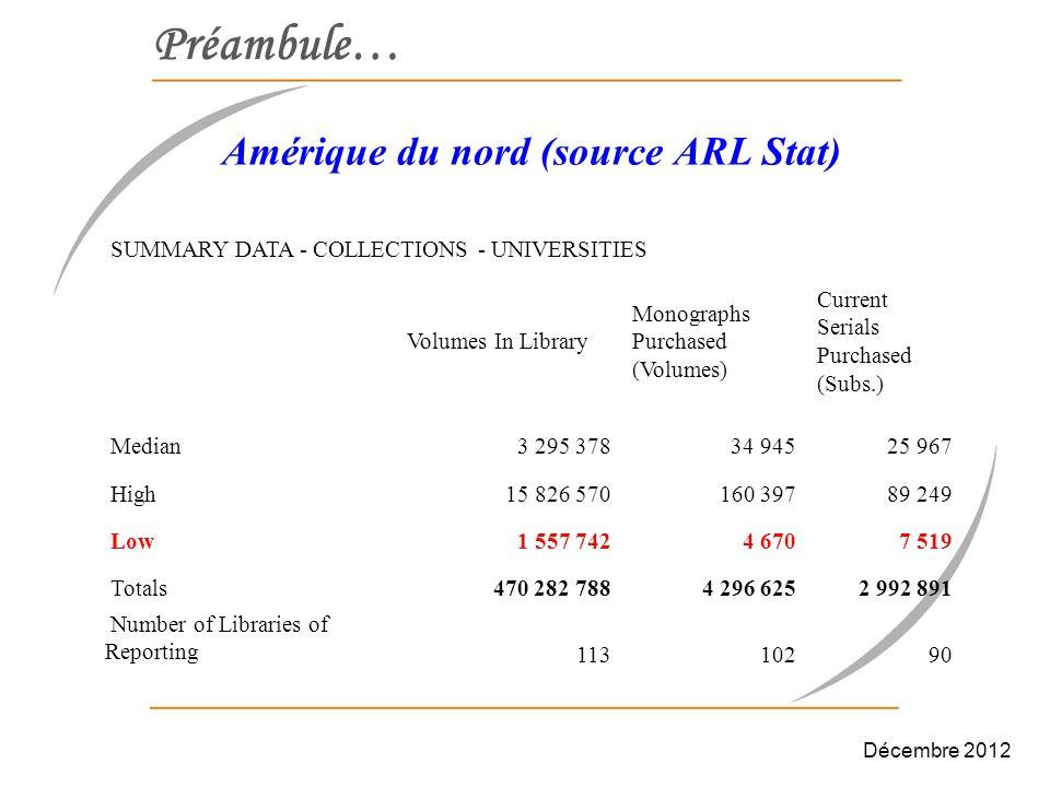 Ressources électroniques 2008 : Abonnement à Science Direct ; 2008 : Abonnement à la base de données SCOPUS ; 2010 : Abonnement à JSTOR et ALUKA ; 2011 : Mise en place du portail MVSL-Morocco ; 2011 : Abonnement aux BDD : HINARI, AGORA et OARE du programme Research4Life ; 2011 : Abonnement à la base de données MathScinet ; 2011 : Abonnement à la base de données Web of Science (WOS) ; Décembre 2012