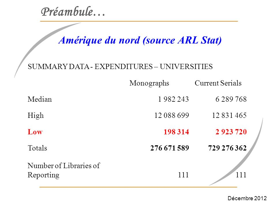 Préambule… Amérique du nord (source ARL Stat) SUMMARY DATA - EXPENDITURES – UNIVERSITIES MonographsCurrent Serials Median1 982 2436 289 768 High12 088