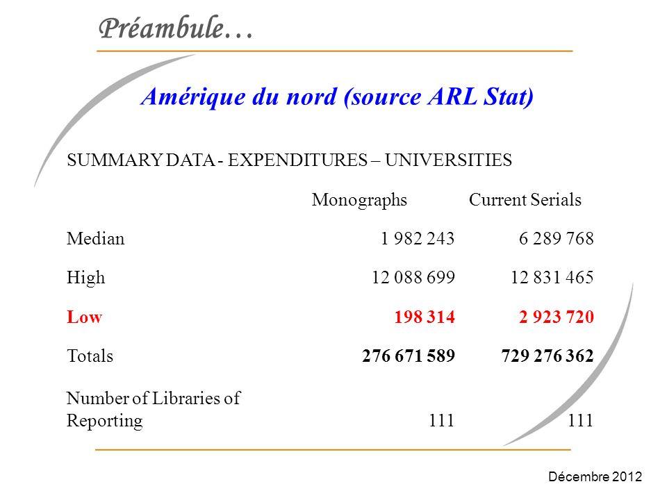 Préambule… Amérique du nord (source ARL Stat) SUMMARY DATA - ELECTRONIC MATERIALS EXPENDITURES - UNIVERSITIES Computer Files Exp.