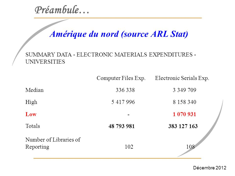Préambule… Amérique du nord (source ARL Stat) SUMMARY DATA - ELECTRONIC MATERIALS EXPENDITURES - UNIVERSITIES Computer Files Exp. Electronic Serials E