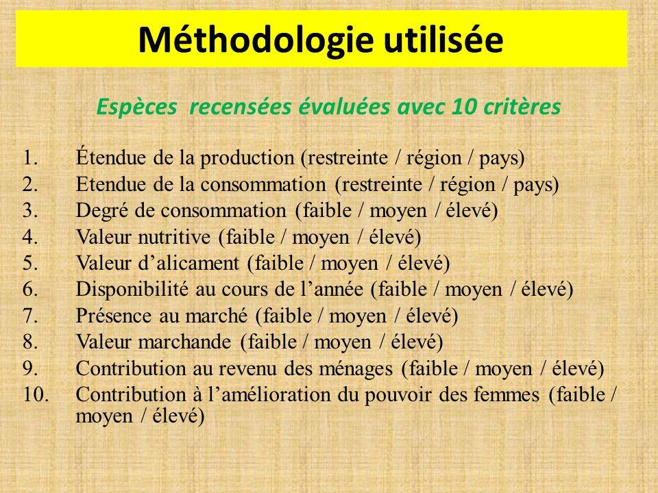 Espèces recensées évaluées avec 10 critères 1.Étendue de la production (restreinte / région / pays) 2.Etendue de la consommation (restreinte / région