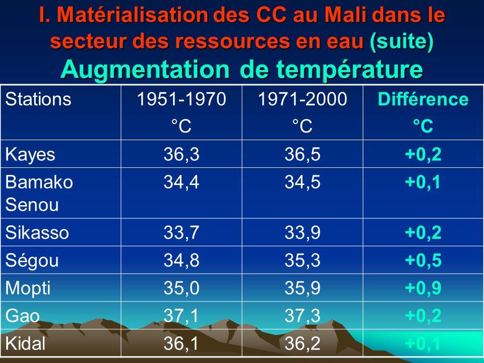 I. Matérialisation des CC au Mali dans le secteur des ressources en eau (suite) Augmentation de température Stations1951-1970 °C 1971-2000 °C Différen