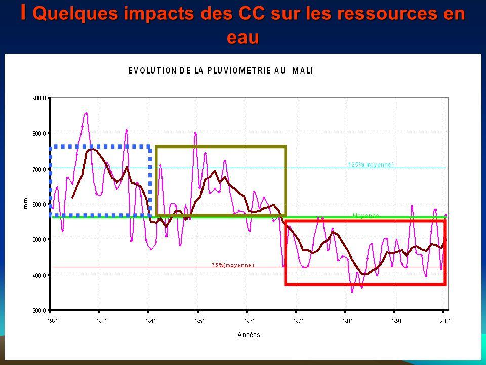 I Quelques impacts des CC sur les ressources en eau