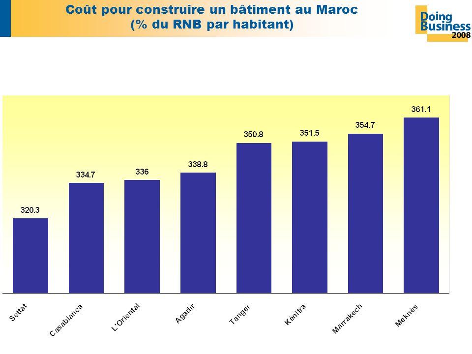 Coût pour construire un bâtiment au Maroc (% du RNB par habitant)