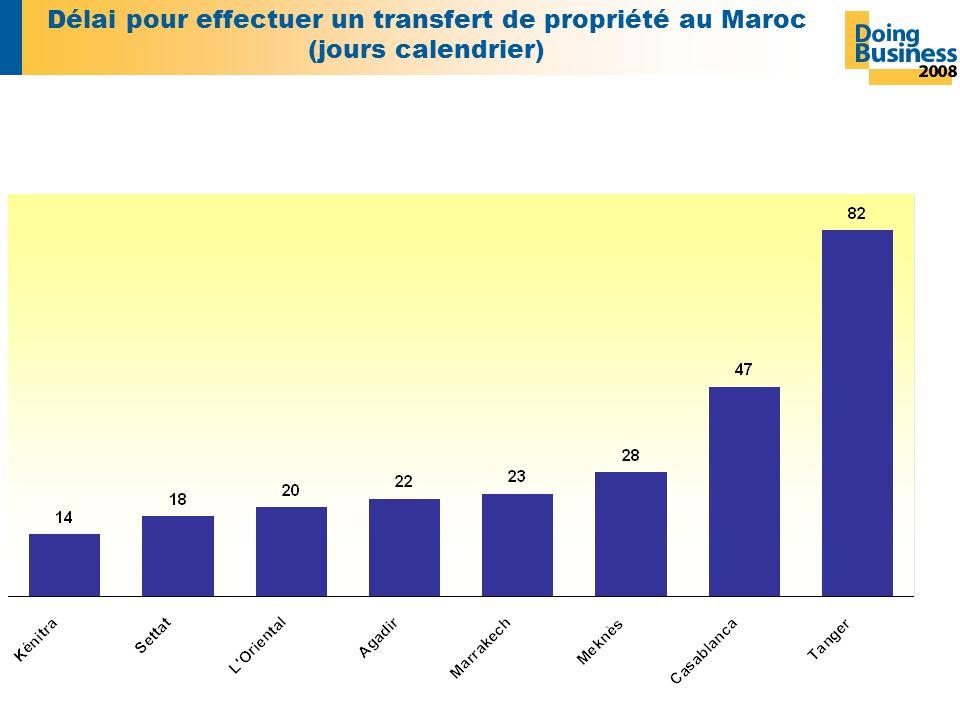 Délai pour effectuer un transfert de propriété au Maroc (jours calendrier)