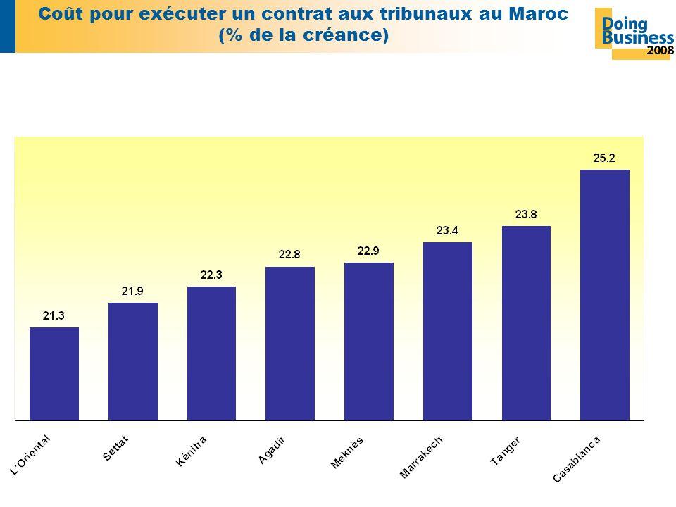 Coût pour exécuter un contrat aux tribunaux au Maroc (% de la créance)