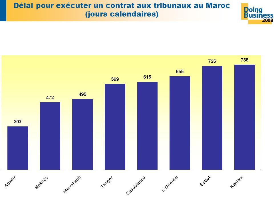 Délai pour exécuter un contrat aux tribunaux au Maroc (jours calendaires)