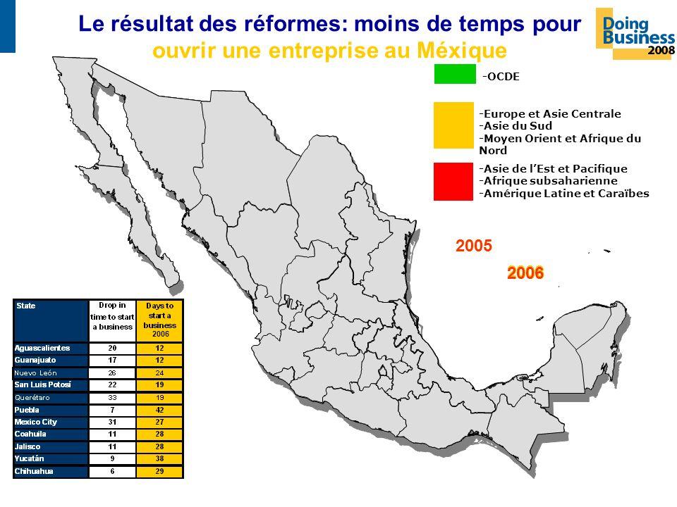 Le résultat des réformes: moins de temps pour ouvrir une entreprise au Méxique -OCDE -Europe et Asie Centrale -Asie du Sud -Moyen Orient et Afrique du Nord -Asie de lEst et Pacifique -Afrique subsaharienne -Amérique Latine et Caraïbes 2006 2005 2006 2005 2006