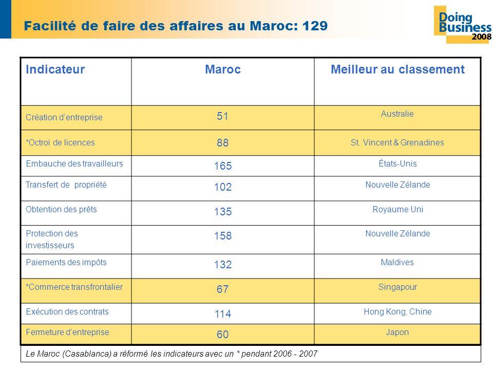 Facilité de faire des affaires au Maroc: 129 IndicateurMarocMeilleur au classement Création dentreprise 51 Australie *Octroi de licences 88 St.