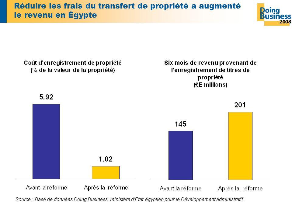 Réduire les frais du transfert de propriété a augmenté le revenu en Égypte Source : Base de données Doing Business, ministère dEtat égyptien pour le Développement administratif.