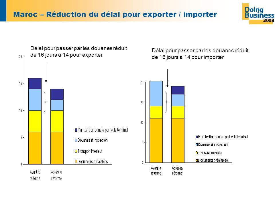 Maroc – Réduction du délai pour exporter / importer Délai pour passer par les douanes réduit de 16 jours à 14 pour exporter Délai pour passer par les douanes réduit de 16 jours à 14 pour importer
