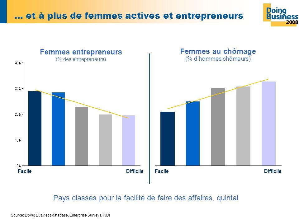 … et à plus de femmes actives et entrepreneurs Source: Doing Business database, Enterprise Surveys, WDI Femmes entrepreneurs (% des entrepreneurs) Femmes au chômage (% dhommes chômeurs) Facile Difficile Facile Pays classés pour la facilité de faire des affaires, quintal