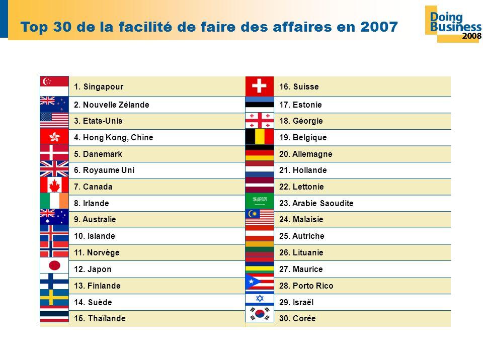 Top 30 de la facilité de faire des affaires en 2007 1.