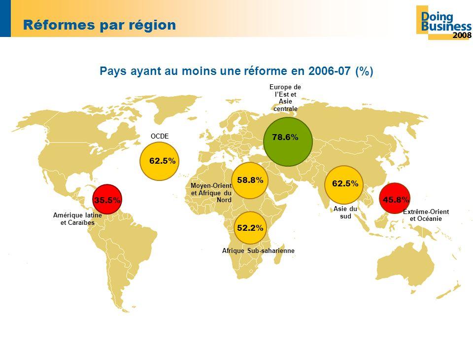 Réformes par région Europe de lEst et Asie centrale 78.6% 62.5% Asie du sud OCDE 62.5% Moyen-Orient et Afrique du Nord Afrique Sub-saharienne Extrême-Orient et Océanie Amérique latine et Caraïbes 35.5% 58.8% 52.2% 45.8% Pays ayant au moins une réforme en 2006-07 (%)