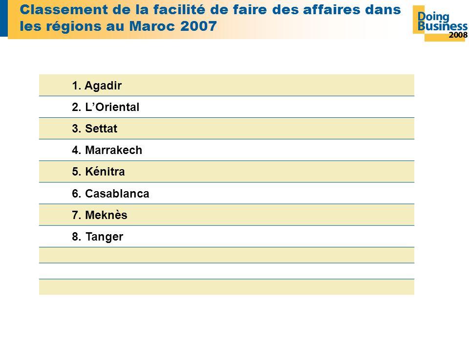 Classement de la facilité de faire des affaires dans les régions au Maroc 2007 1.