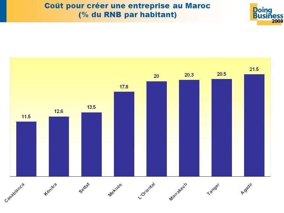 Coût pour créer une entreprise au Maroc (% du RNB par habitant)