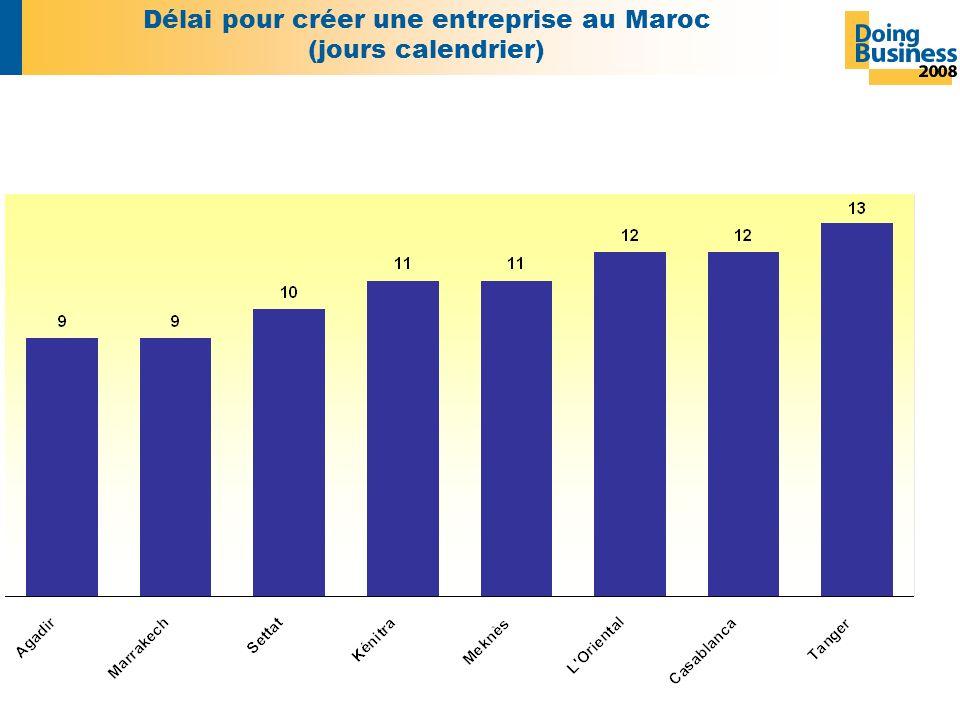 Délai pour créer une entreprise au Maroc (jours calendrier)