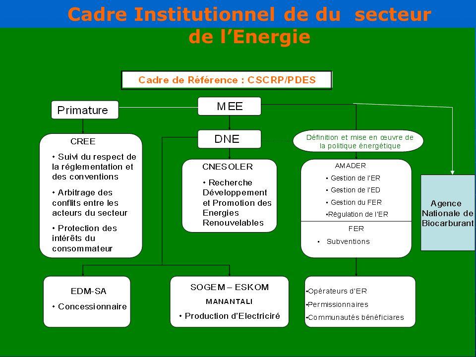 33 Cadre Institutionnel de du secteur de lEnergie