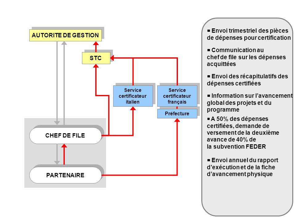 Service certificateur italien Service certificateur italien Service certificateur français Service certificateur français Envoi trimestriel des pièces