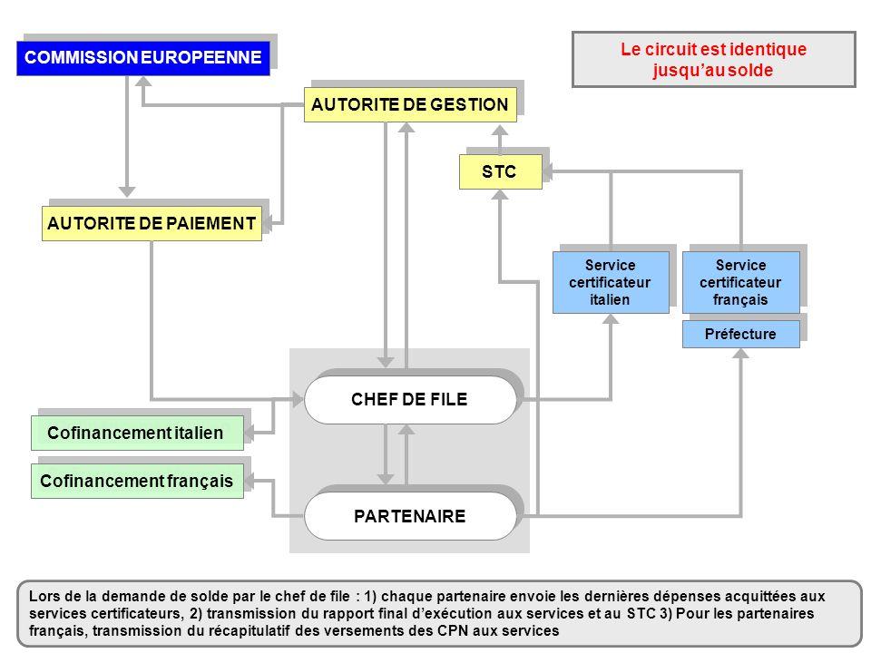 AUTORITE DE GESTION CHEF DE FILE PARTENAIRE STC AUTORITE DE PAIEMENT COMMISSION EUROPEENNE Cofinancement italien Cofinancement français Service certif