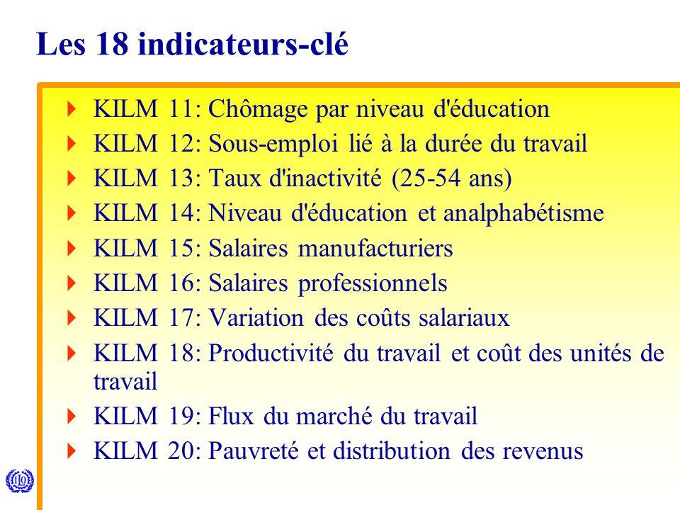 Les 18 indicateurs-clé KILM 11: Chômage par niveau d éducation KILM 12: Sous-emploi lié à la durée du travail KILM 13: Taux d inactivité (25-54 ans) KILM 14: Niveau d éducation et analphabétisme KILM 15: Salaires manufacturiers KILM 16: Salaires professionnels KILM 17: Variation des coûts salariaux KILM 18: Productivité du travail et coût des unités de travail KILM 19: Flux du marché du travail KILM 20: Pauvreté et distribution des revenus