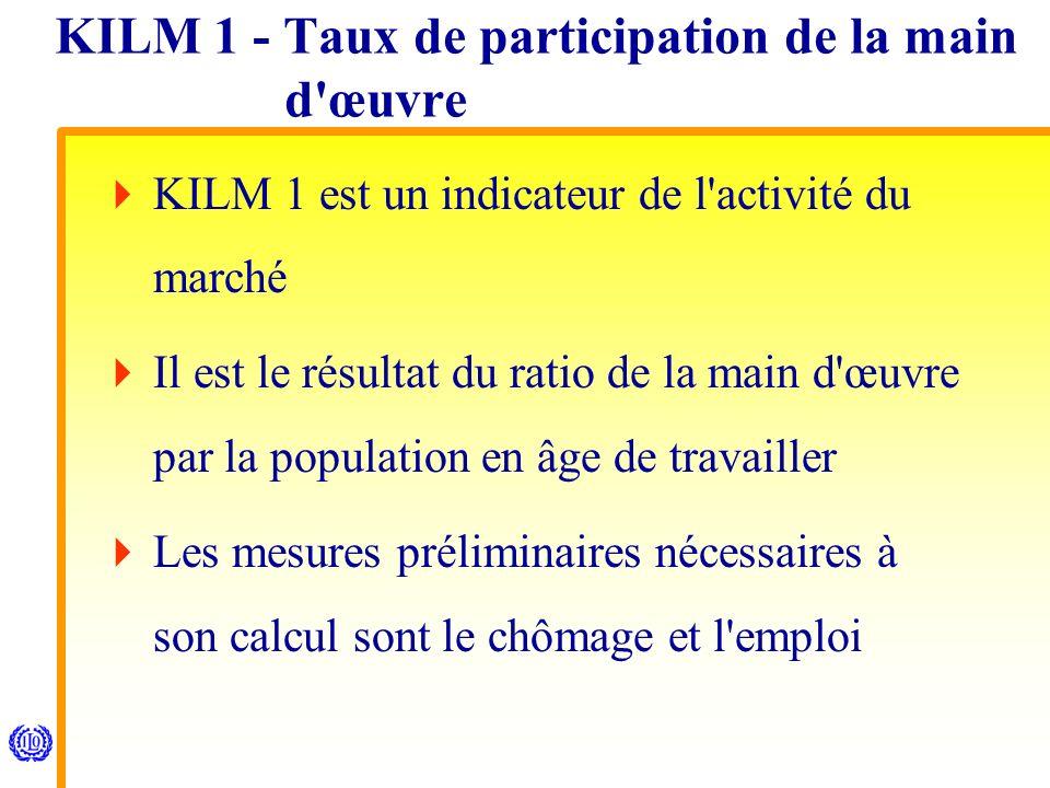KILM 1 - Taux de participation de la main d œuvre KILM 1 est un indicateur de l activité du marché Il est le résultat du ratio de la main d œuvre par la population en âge de travailler Les mesures préliminaires nécessaires à son calcul sont le chômage et l emploi