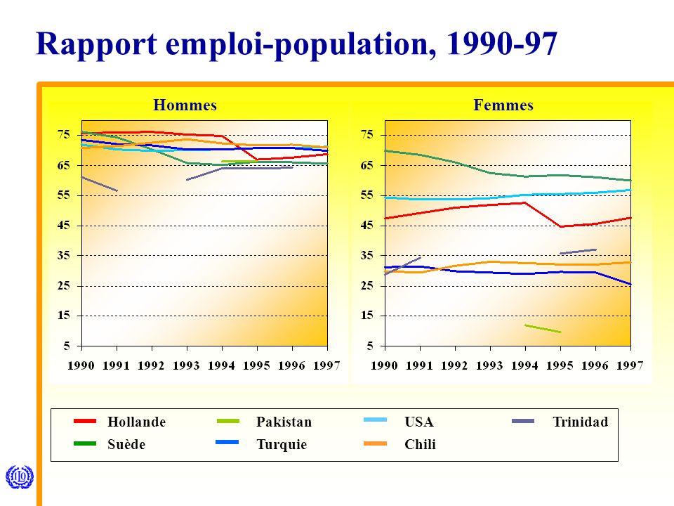 Rapport emploi-population, 1990-97 Hollande Suède PakistanUSA Chili Trinidad Turquie FemmesHommes