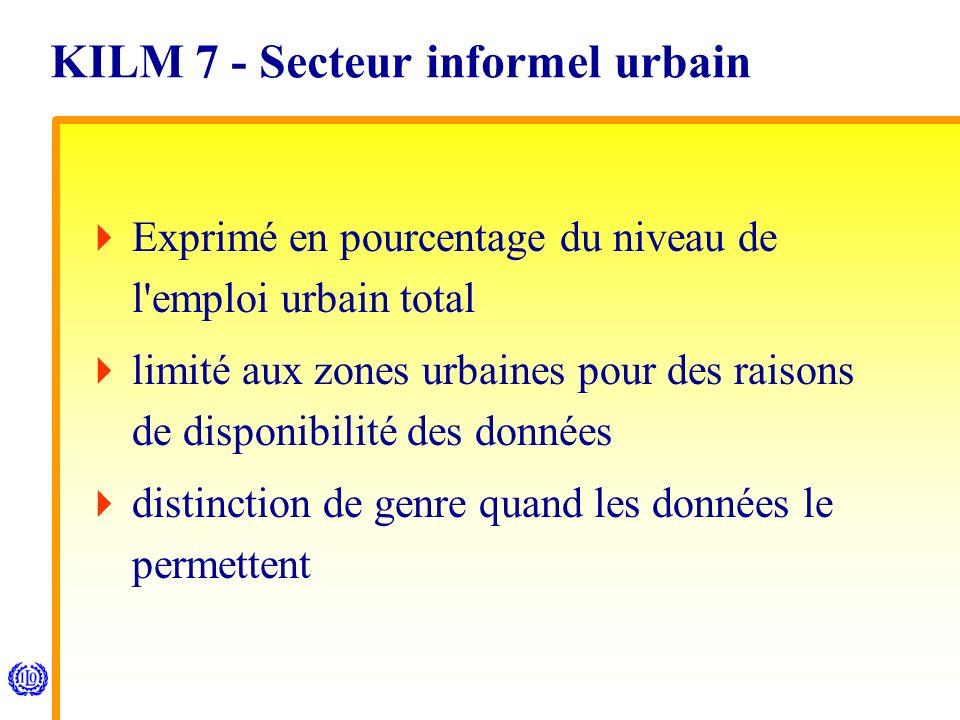KILM 7 - Secteur informel urbain Exprimé en pourcentage du niveau de l emploi urbain total limité aux zones urbaines pour des raisons de disponibilité des données distinction de genre quand les données le permettent