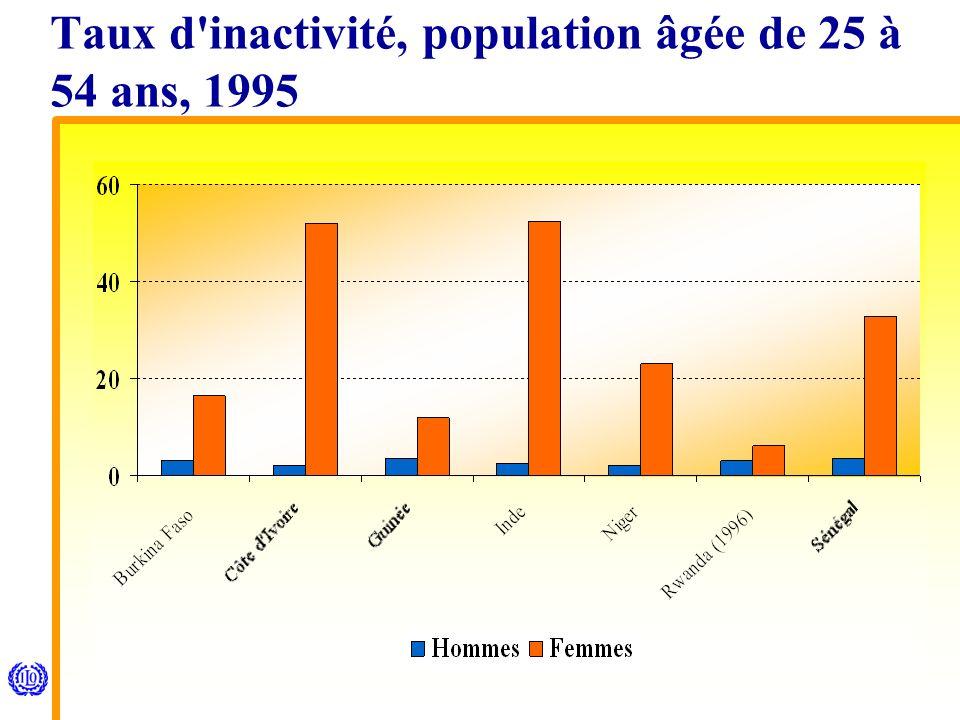 Taux d inactivité, population âgée de 25 à 54 ans, 1995