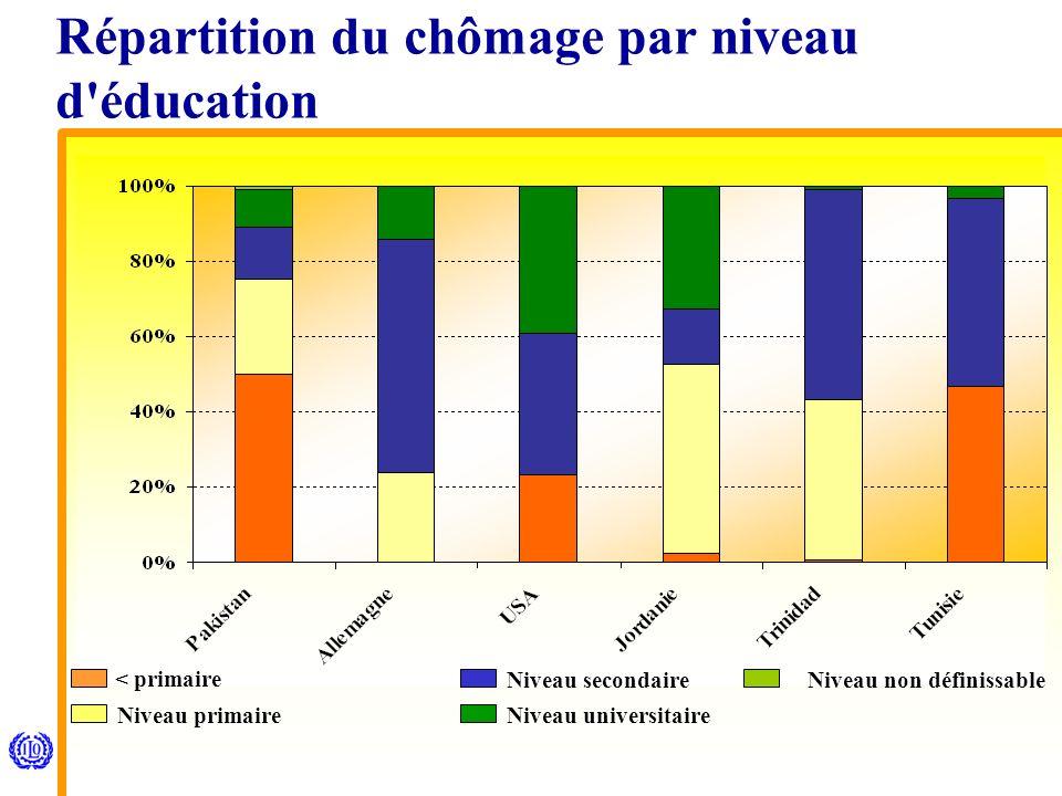 < primaire Niveau primaire Niveau secondaire Niveau universitaire Niveau non définissable Répartition du chômage par niveau d éducation