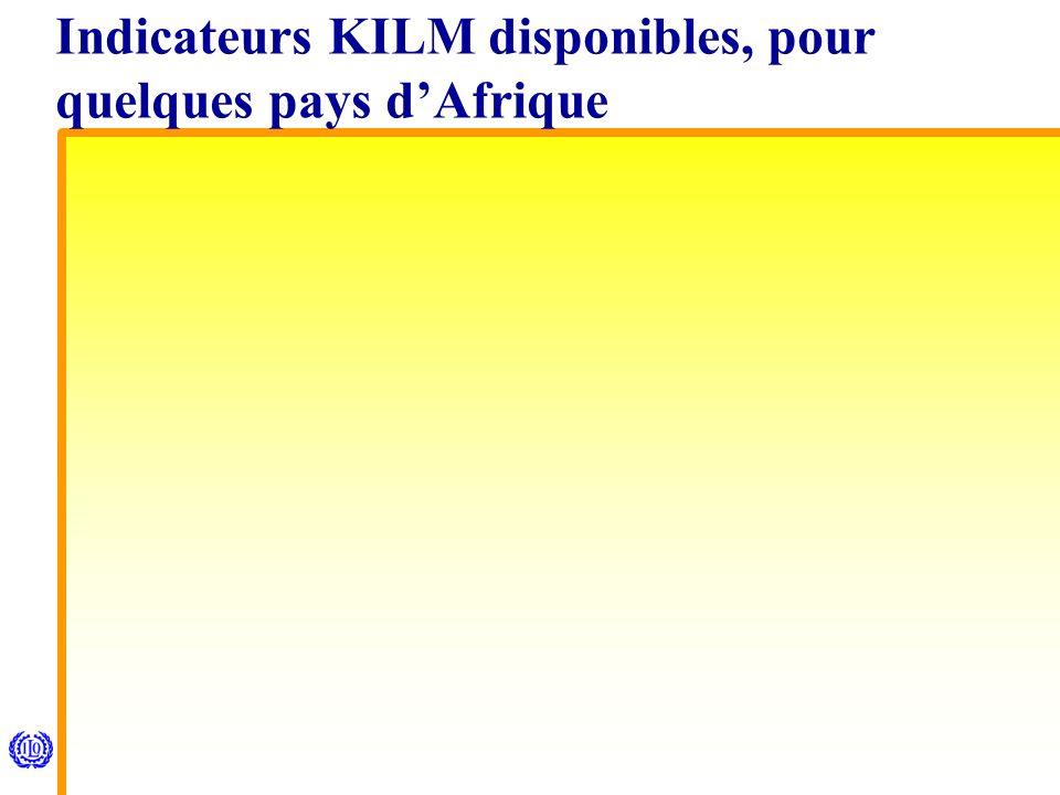 Indicateurs KILM disponibles, pour quelques pays dAfrique