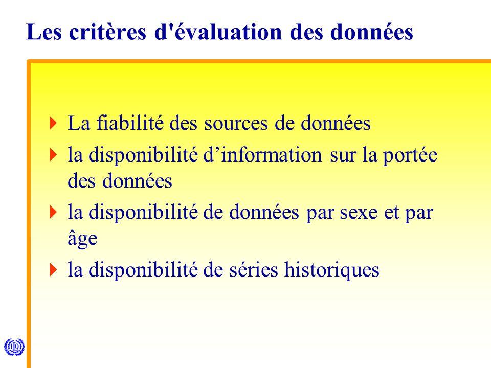 Les critères d évaluation des données La fiabilité des sources de données la disponibilité dinformation sur la portée des données la disponibilité de données par sexe et par âge la disponibilité de séries historiques