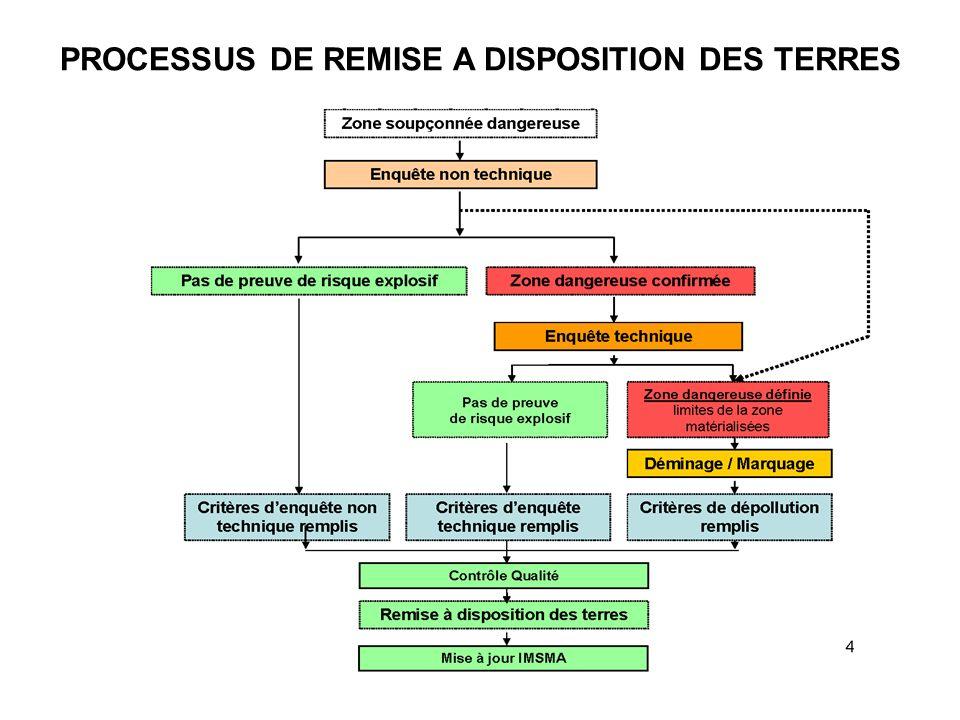 PROCESSUS DE REMISE A DISPOSITION DES TERRES