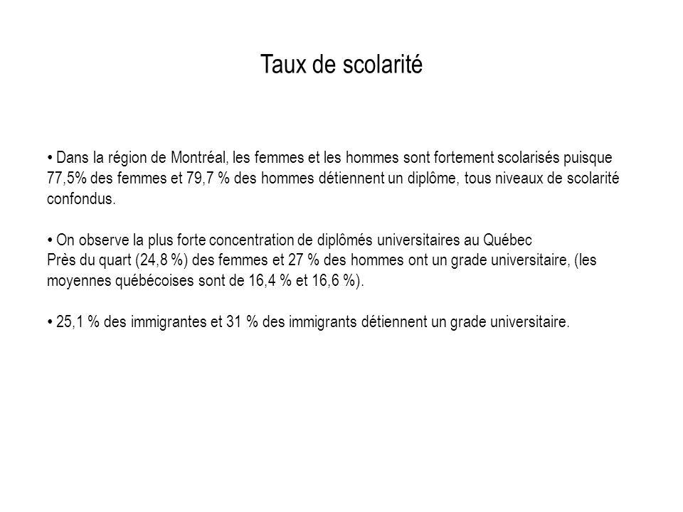 Taux de scolarité Dans la région de Montréal, les femmes et les hommes sont fortement scolarisés puisque 77,5% des femmes et 79,7 % des hommes détiennent un diplôme, tous niveaux de scolarité confondus.