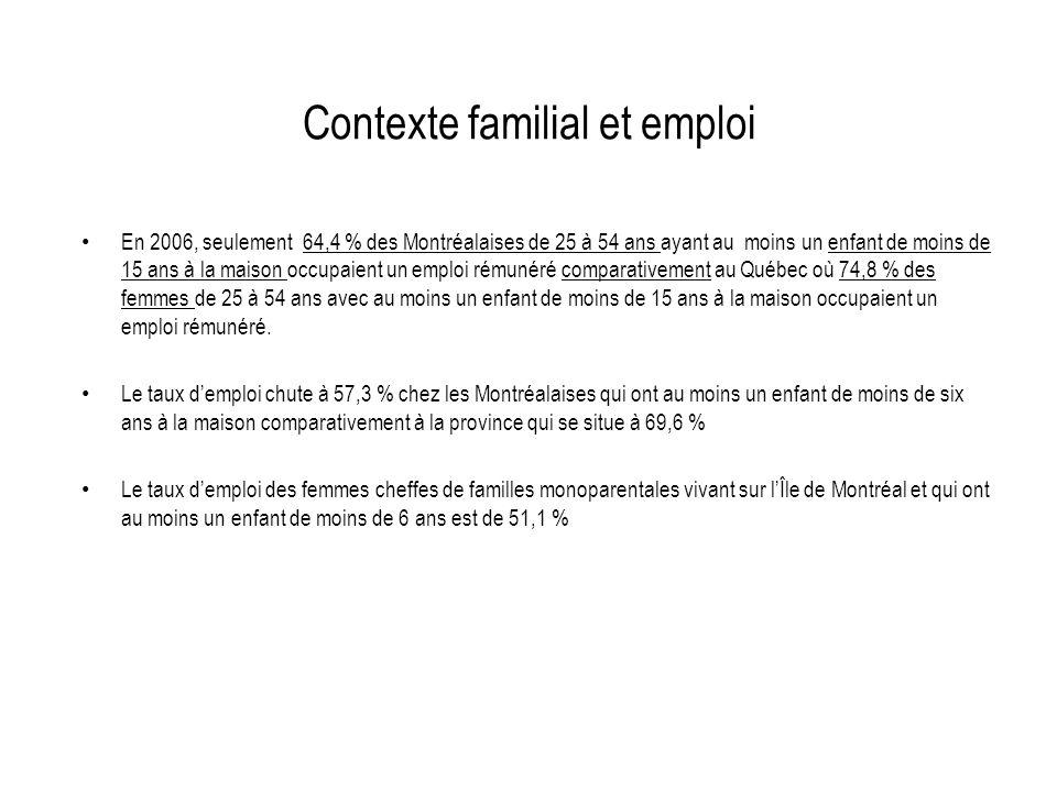 Contexte familial et emploi En 2006, seulement 64,4 % des Montréalaises de 25 à 54 ans ayant au moins un enfant de moins de 15 ans à la maison occupai