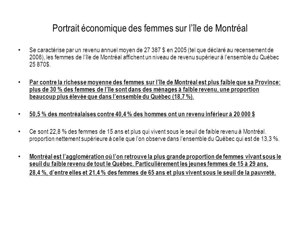 Portrait économique des femmes sur lîle de Montréal Se caractérise par un revenu annuel moyen de 27 387 $ en 2005 (tel que déclaré au recensement de 2