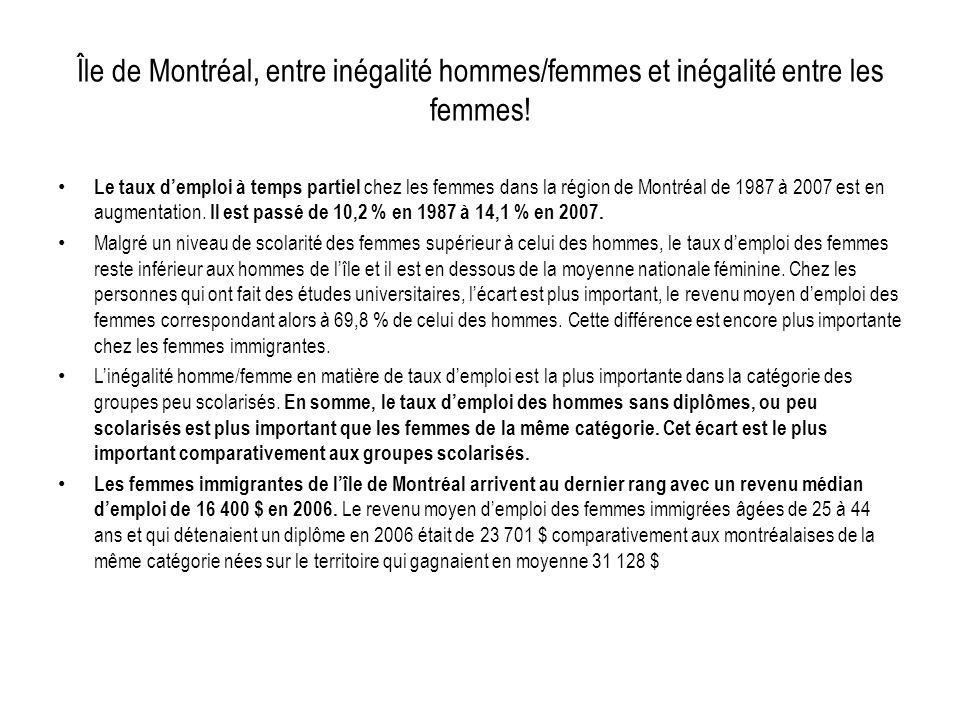 Île de Montréal, entre inégalité hommes/femmes et inégalité entre les femmes! Le taux demploi à temps partiel chez les femmes dans la région de Montré
