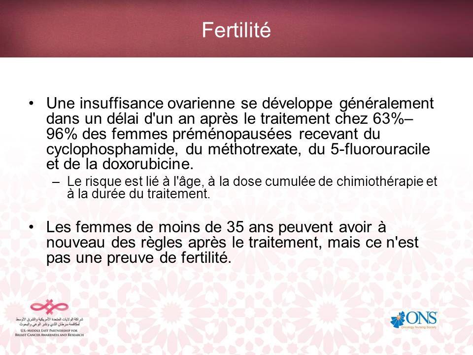 Fertilité Une insuffisance ovarienne se développe généralement dans un délai d'un an après le traitement chez 63%– 96% des femmes préménopausées recev