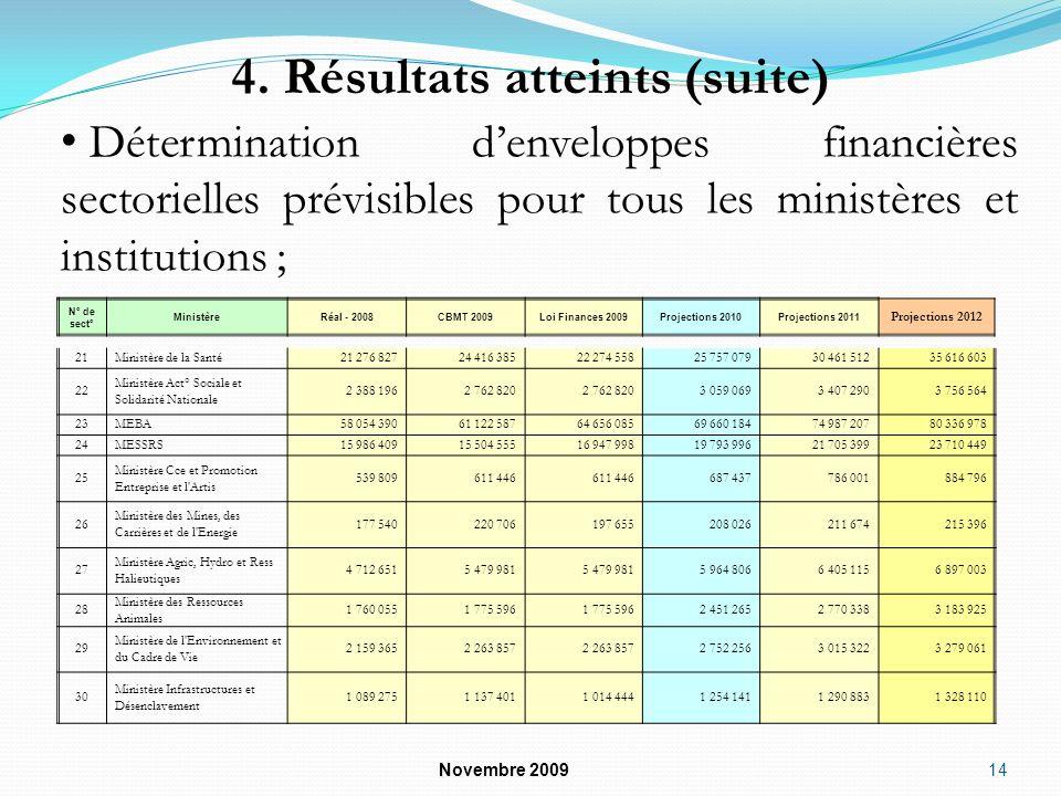 4. Résultats atteints (suite) Novembre 2009 14 Détermination denveloppes financières sectorielles prévisibles pour tous les ministères et institutions